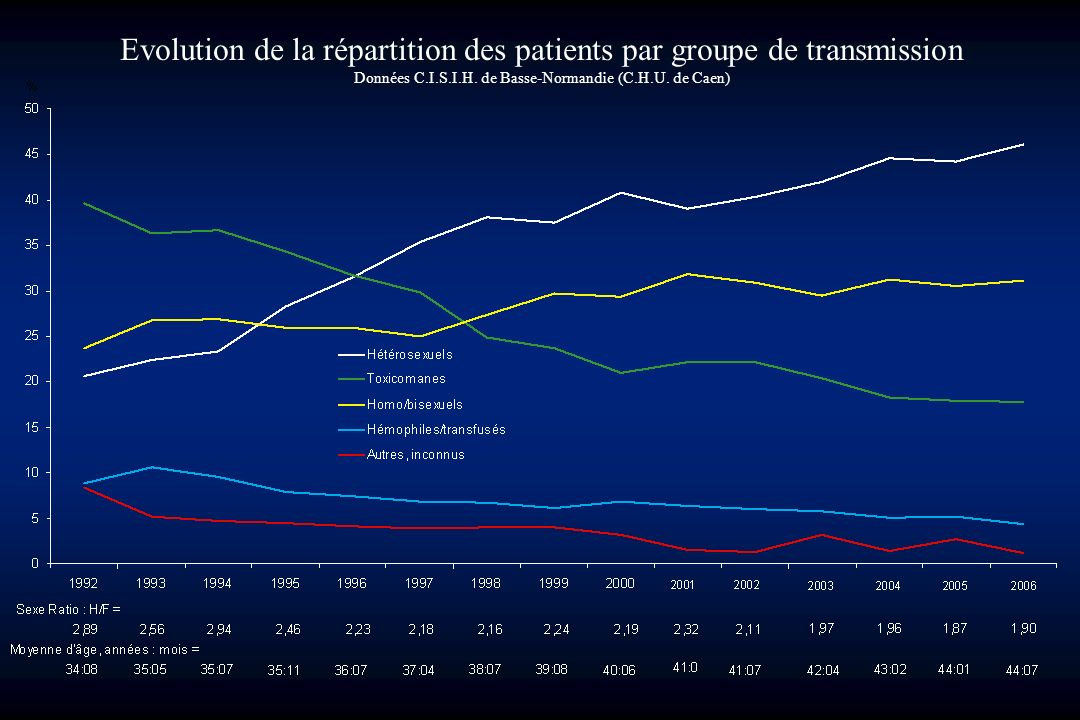 Evolution de la répartition des patients par groupe de transmission