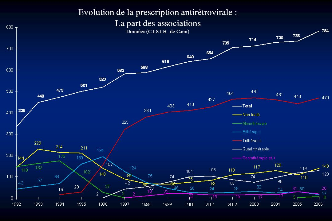 Evolution de la prescription antirétrovirale :