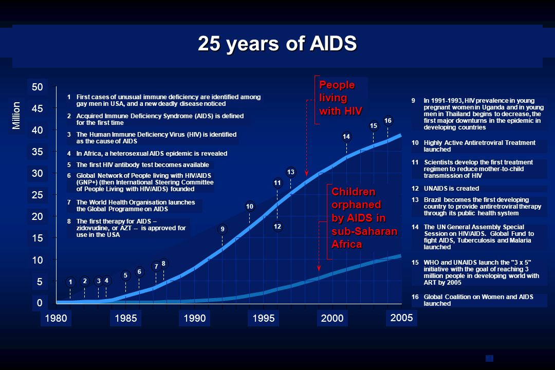 25 years of AIDS People living with HIV Children orphaned by AIDS in