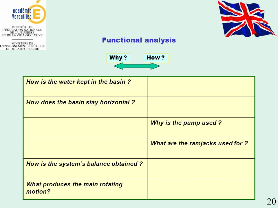 20 Functional analysis How is the water kept in the basin