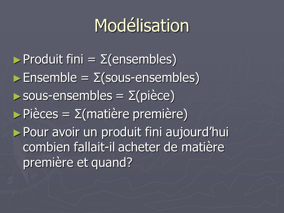 Modélisation Produit fini = Σ(ensembles) Ensemble = Σ(sous-ensembles)
