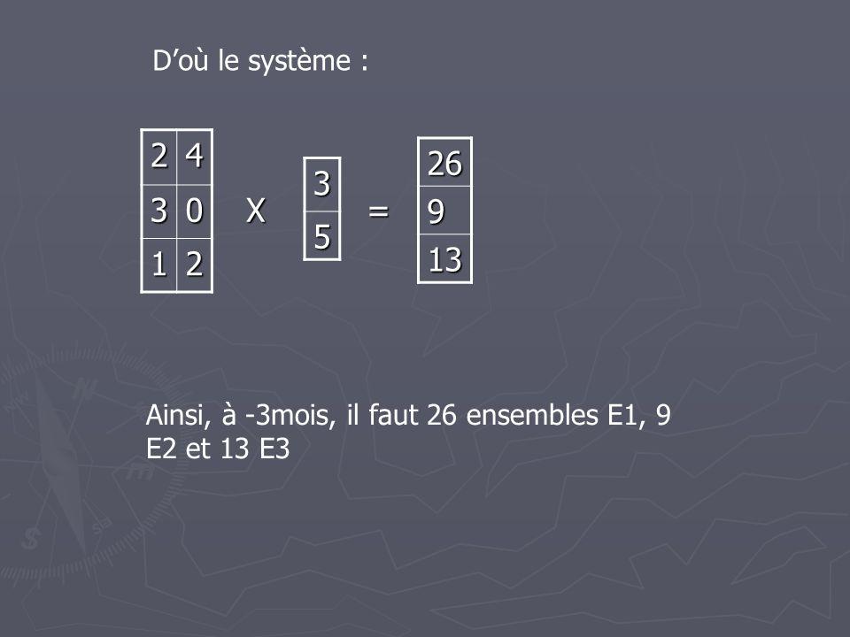 D'où le système : 2 4 3 1 26 9 13 3 5 X = Ainsi, à -3mois, il faut 26 ensembles E1, 9 E2 et 13 E3