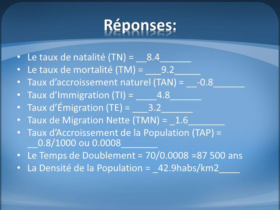 Réponses: Le taux de natalité (TN) = __8.4______