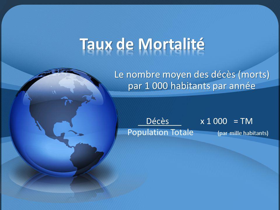 Le nombre moyen des décès (morts) par 1 000 habitants par année