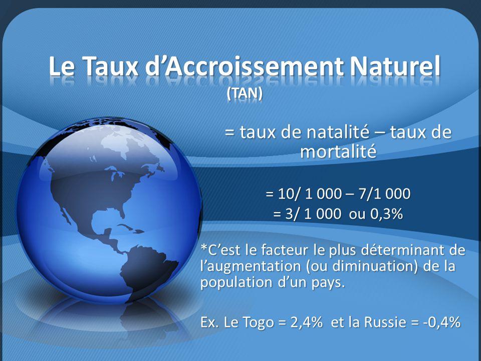 Le Taux d'Accroissement Naturel (TAN)