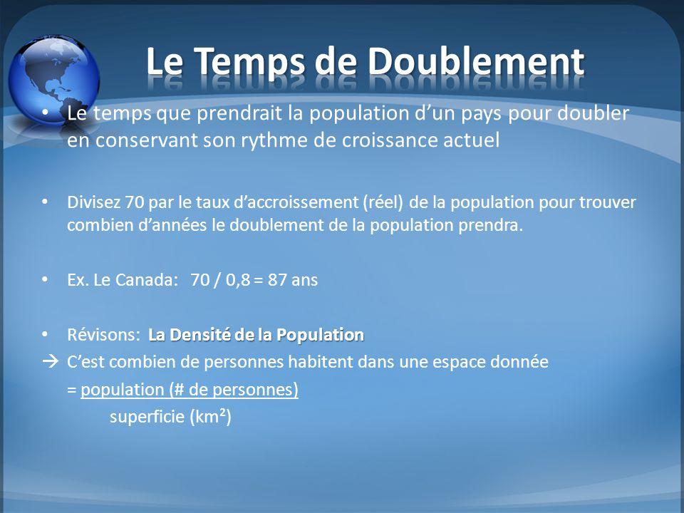 Le Temps de Doublement Le temps que prendrait la population d'un pays pour doubler en conservant son rythme de croissance actuel.