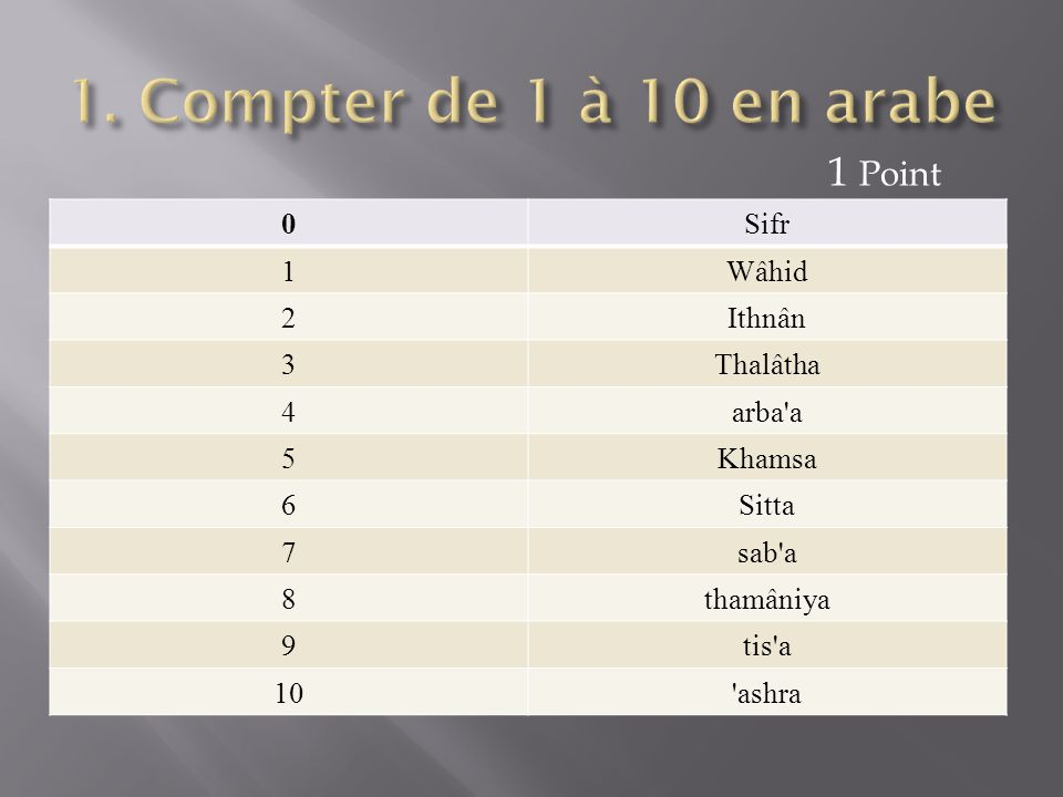 1. Compter de 1 à 10 en arabe 1 Point Sifr 1 Wâhid 2 Ithnân 3 Thalâtha