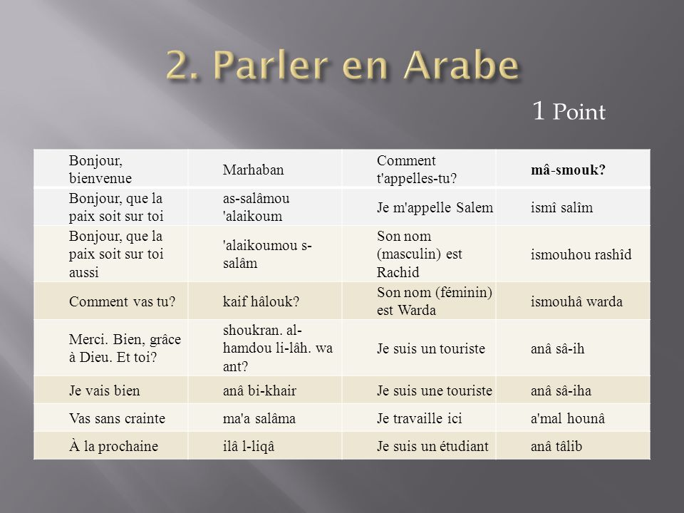 2. Parler en Arabe 1 Point Bonjour, bienvenue Marhaban