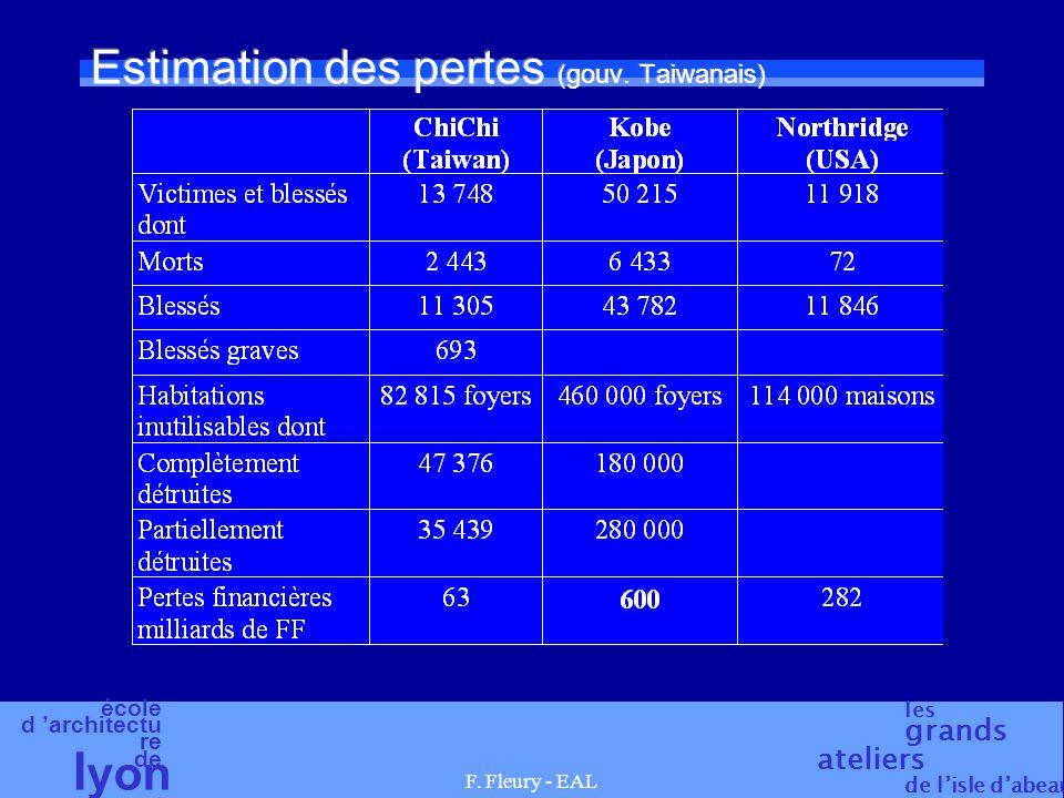 Estimation des pertes (gouv. Taiwanais)