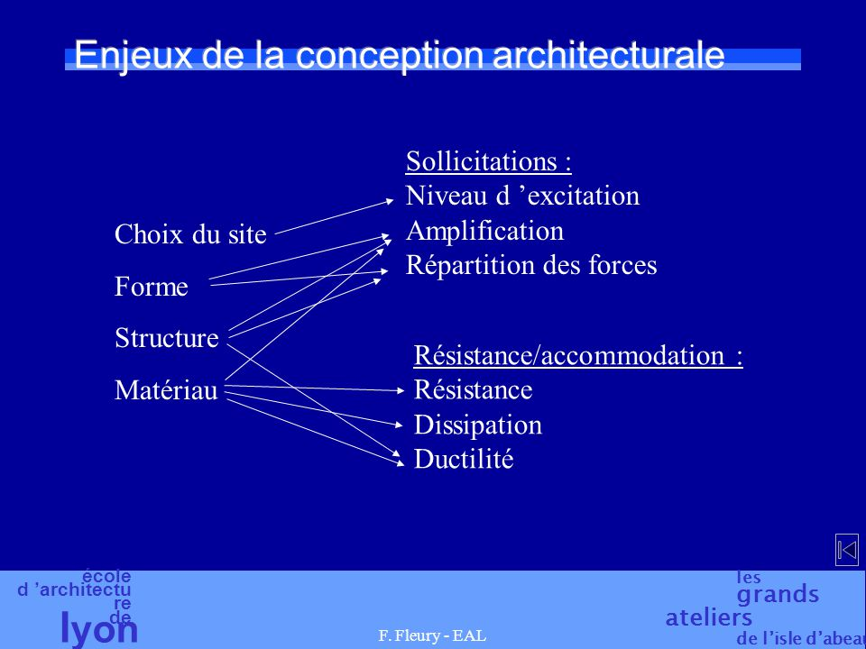 Enjeux de la conception architecturale
