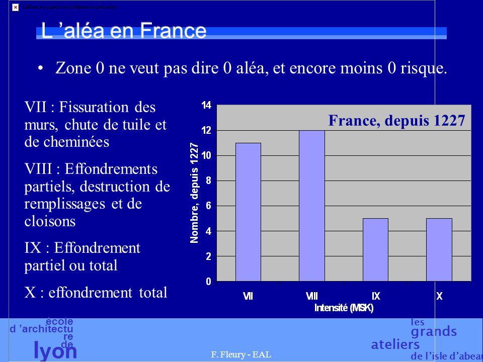 L 'aléa en France Zone 0 ne veut pas dire 0 aléa, et encore moins 0 risque. VII : Fissuration des murs, chute de tuile et de cheminées.