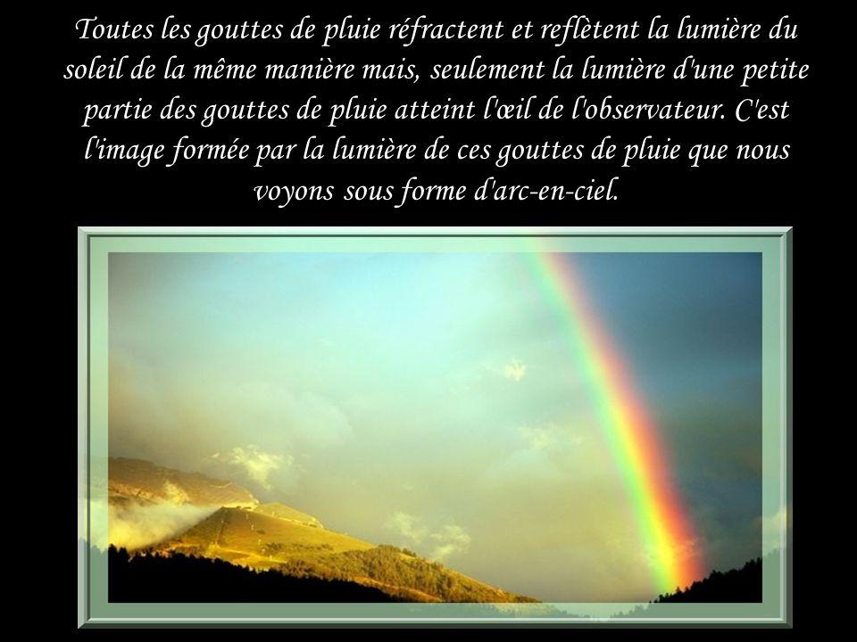 Toutes les gouttes de pluie réfractent et reflètent la lumière du soleil de la même manière mais, seulement la lumière d une petite partie des gouttes de pluie atteint l œil de l observateur.
