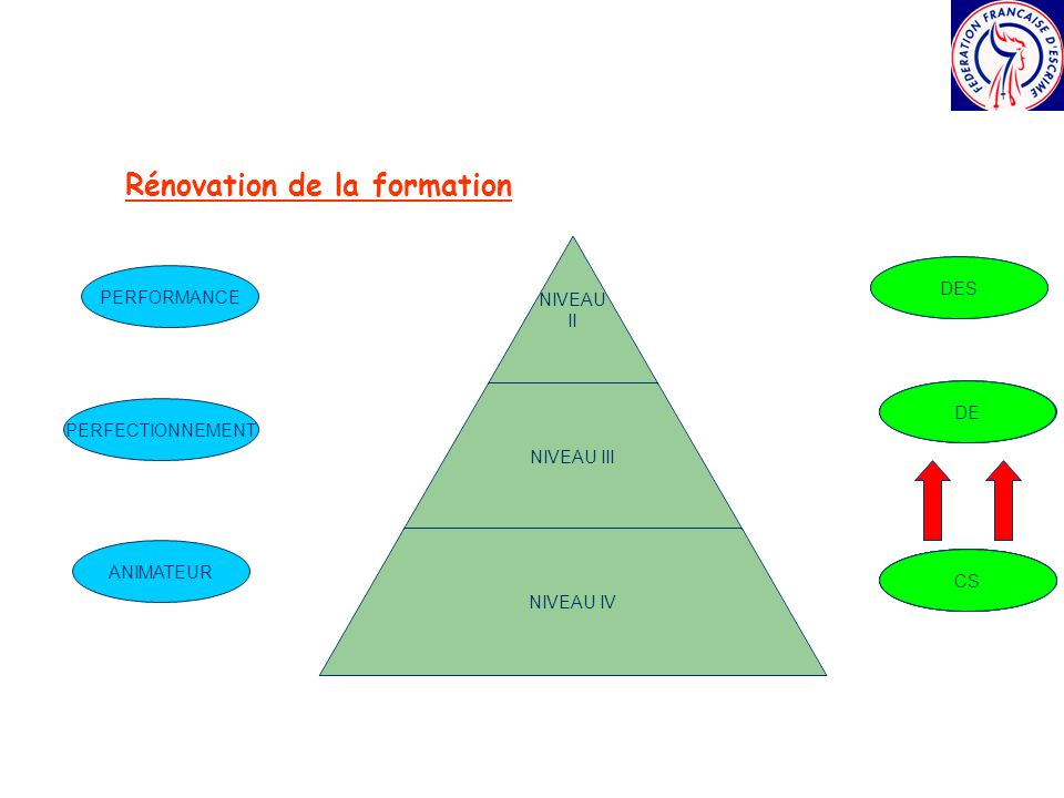 Rénovation de la formation
