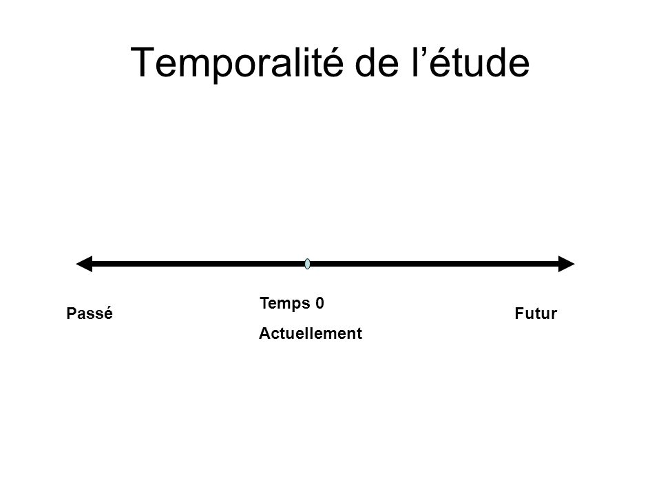 Temporalité de l'étude