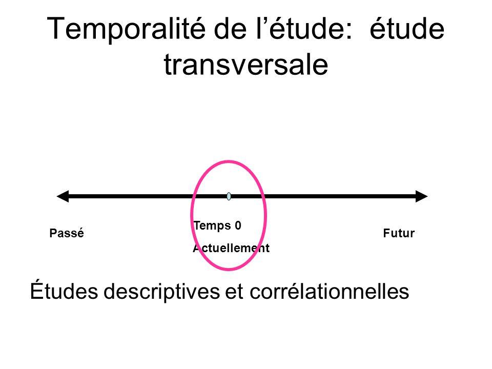 Temporalité de l'étude: étude transversale