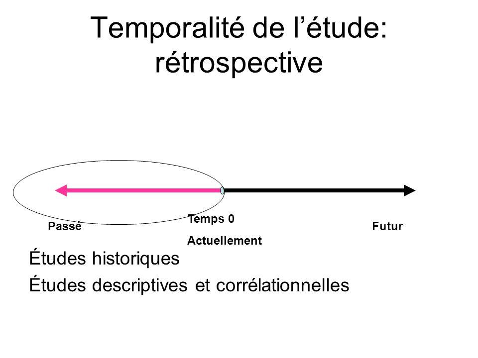 Temporalité de l'étude: rétrospective