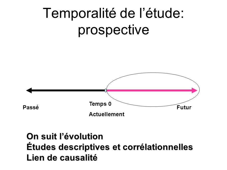 Temporalité de l'étude: prospective