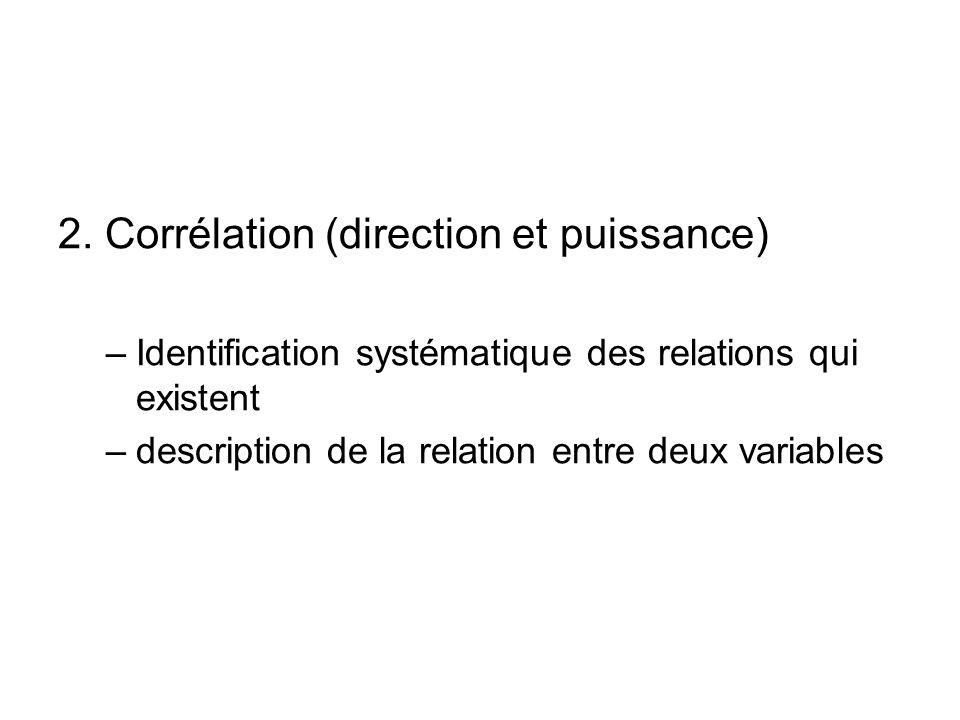 2. Corrélation (direction et puissance)