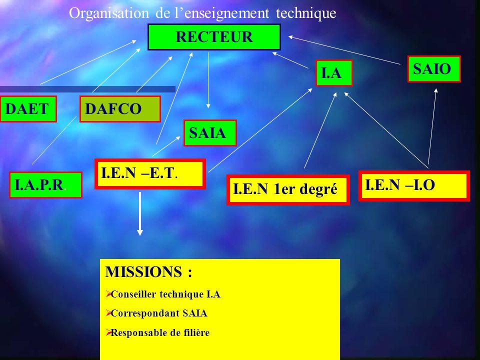 Organisation de l'enseignement technique