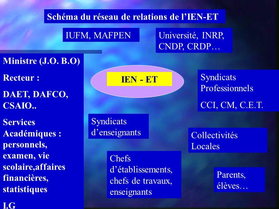 Schéma du réseau de relations de l'IEN-ET