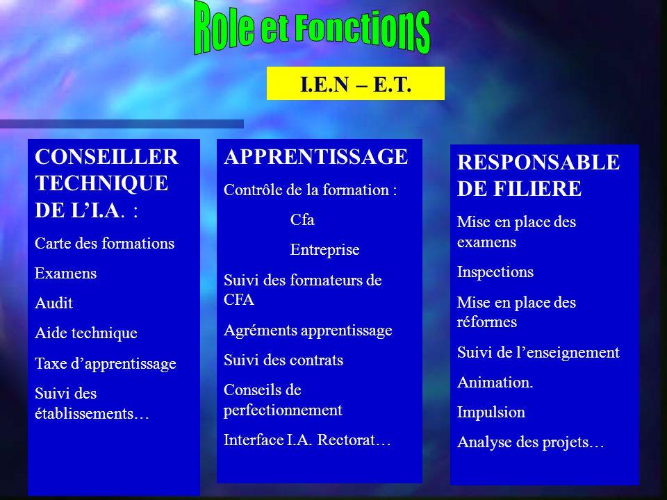 Role et Fonctions I.E.N – E.T. CONSEILLER TECHNIQUE DE L'I.A. :