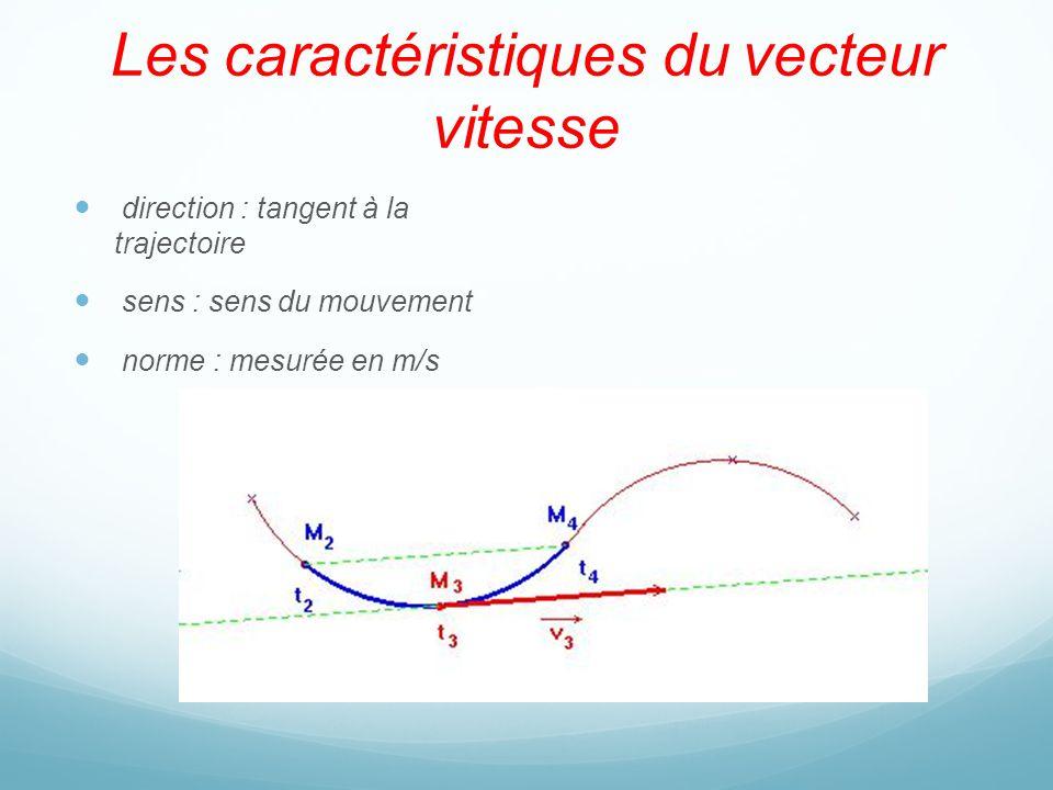 Les caractéristiques du vecteur vitesse