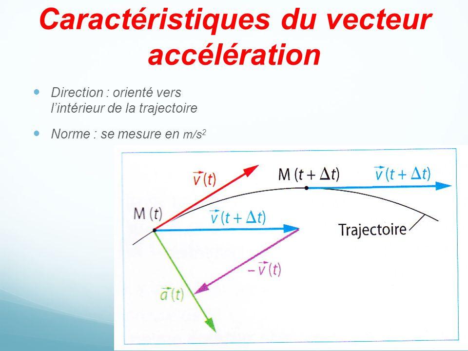 Caractéristiques du vecteur accélération