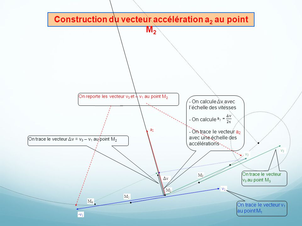 Construction du vecteur accélération a2 au point M2