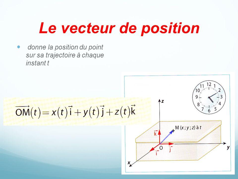 Le vecteur de position donne la position du point sur sa trajectoire à chaque instant t