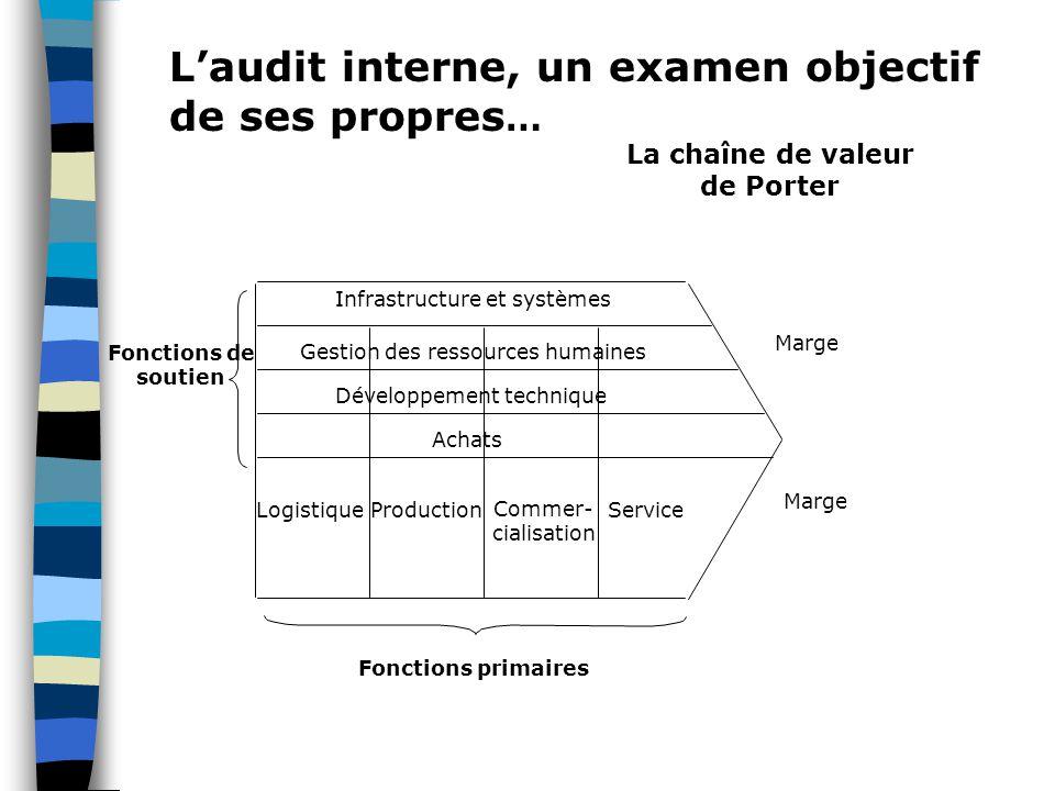 L'audit interne, un examen objectif de ses propres…