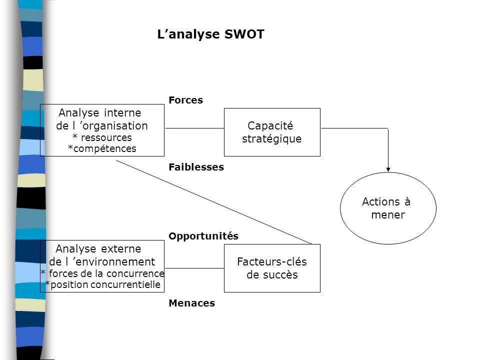 L'analyse SWOT Analyse interne de l 'organisation Capacité stratégique