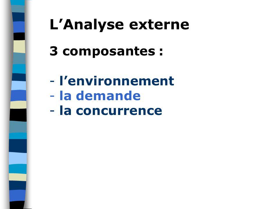 L'Analyse externe 3 composantes : l'environnement la demande
