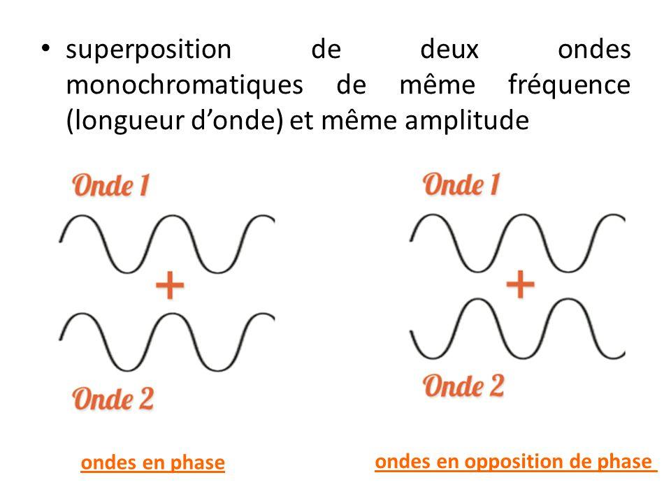 superposition de deux ondes monochromatiques de même fréquence (longueur d'onde) et même amplitude