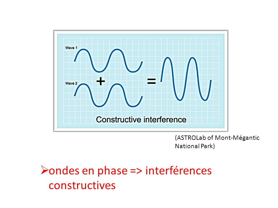 ondes en phase => interférences constructives