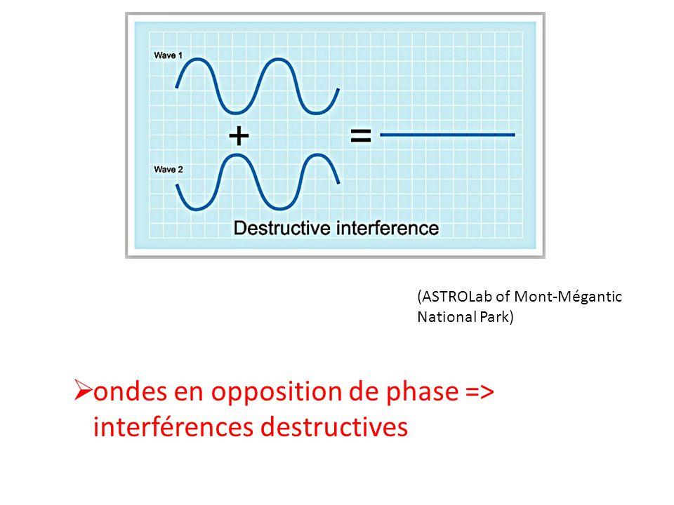 ondes en opposition de phase => interférences destructives