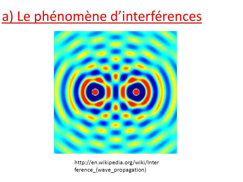 a) Le phénomène d'interférences