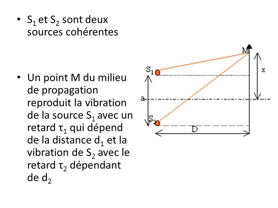 S1 et S2 sont deux sources cohérentes