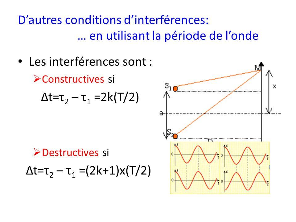 Les interférences sont : Δt=τ2 – τ1 =2k(T/2)