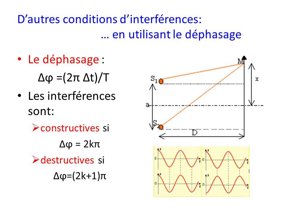 D'autres conditions d'interférences: … en utilisant le déphasage