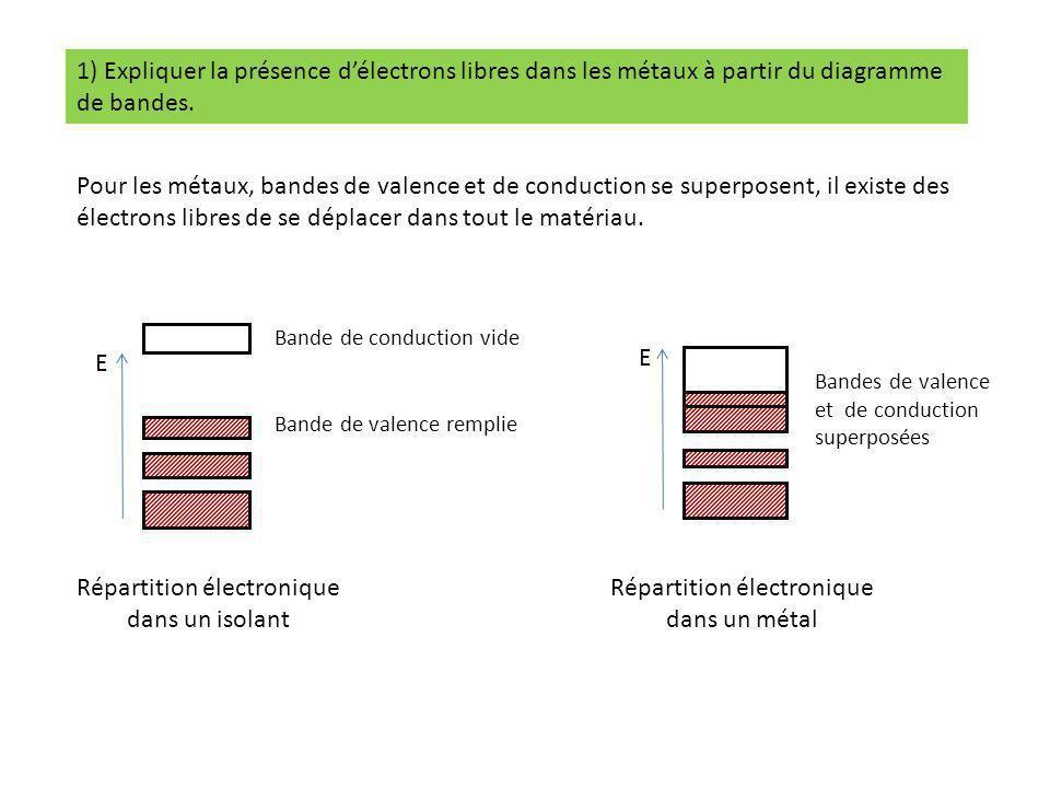 Répartition électronique dans un isolant