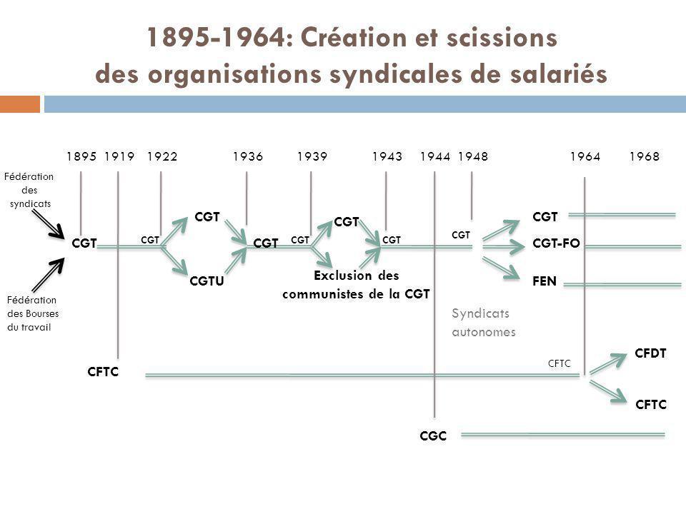 Exclusion des communistes de la CGT