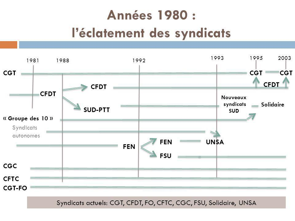 Années 1980 : l'éclatement des syndicats