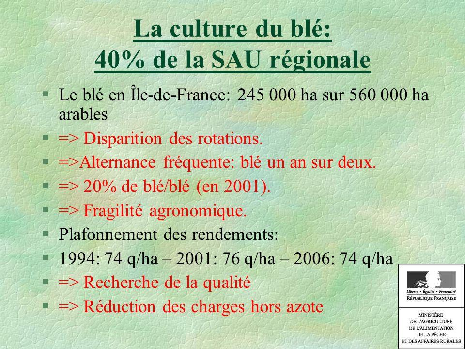 La culture du blé: 40% de la SAU régionale