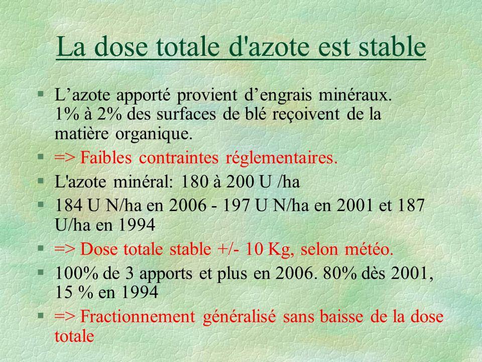 La dose totale d azote est stable