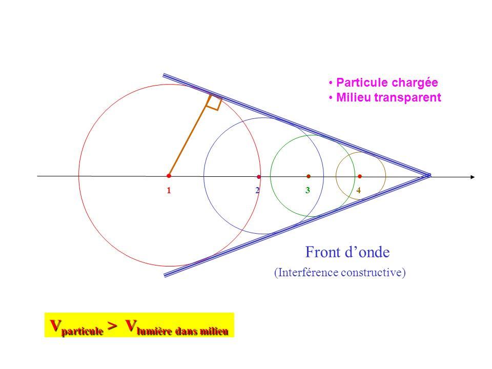 Vparticule > Vlumière dans milieu