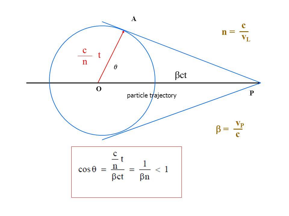 A n = c vL c n t  bct O P particle trajectory b = vP c
