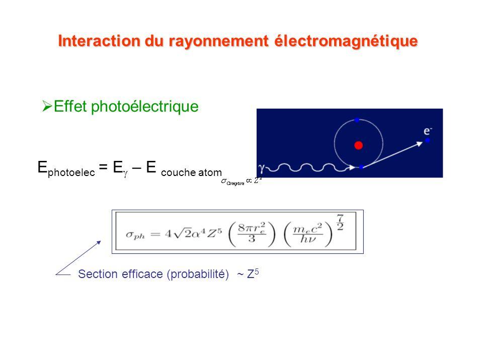 Interaction du rayonnement électromagnétique