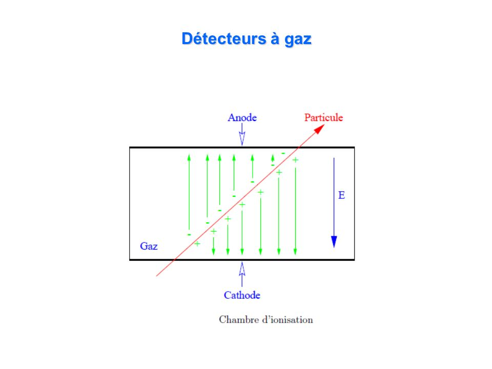 Détecteurs à gaz