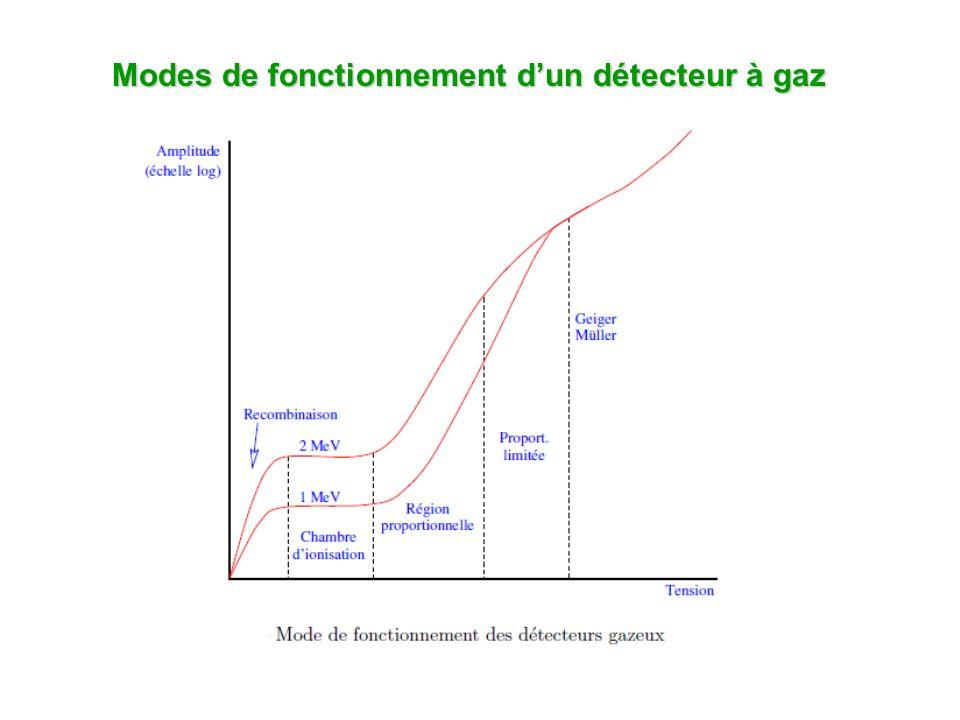 Modes de fonctionnement d'un détecteur à gaz