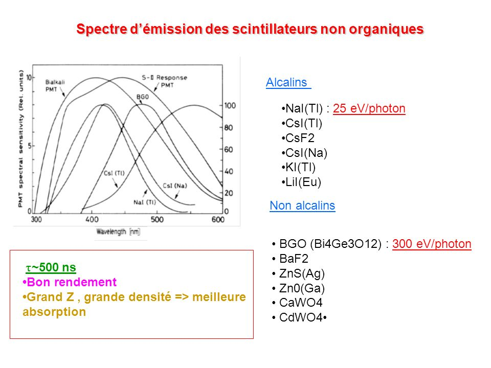 Spectre d'émission des scintillateurs non organiques